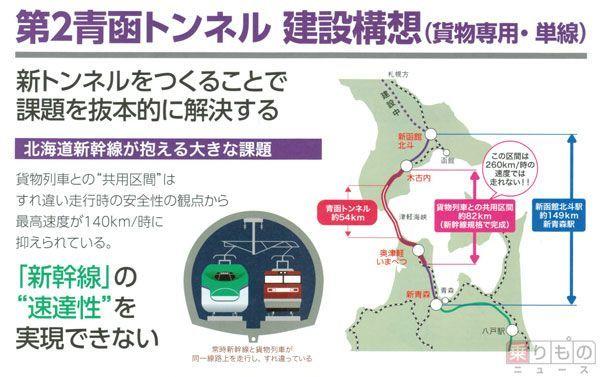 トンネル 青函 「2本目の青函トンネルを作ろう!」貨物線専用の第2青函トンネルの建設構想が浮上!