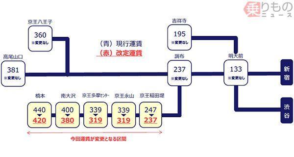 Large 170830 keiosagamiharasenfare 01
