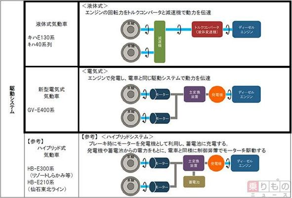 画像ギャラリー | 新型電気式ディーゼルカーGV-E400系、新潟・秋田地区 ...