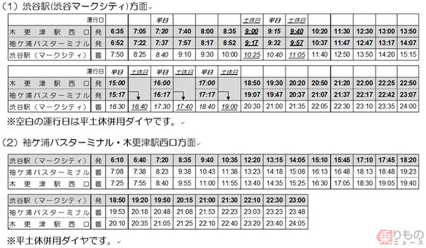 表 京王 バス 時刻